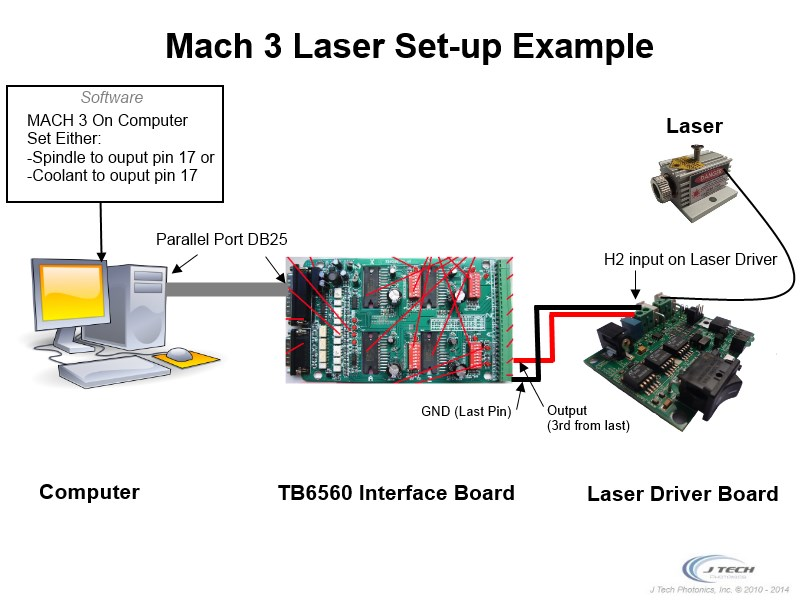 Mach 3 Laser Set-up Example